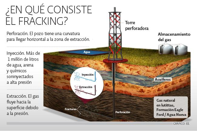 El fracking se extiende por Latinoamerica, no obstante las advertencias