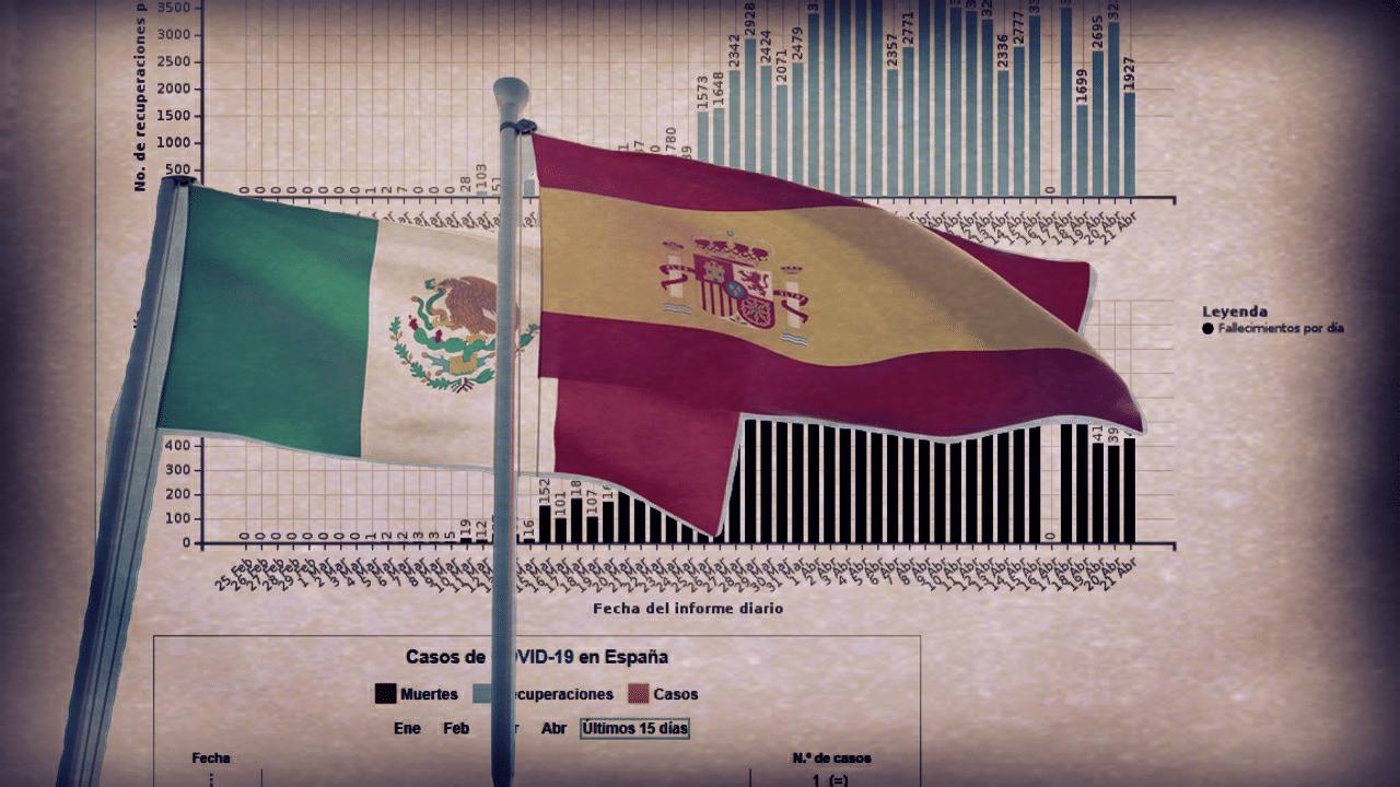 México enfrenta la Fase III de COVID19 con números de fallecidos y contagiados más altos que como la inició España