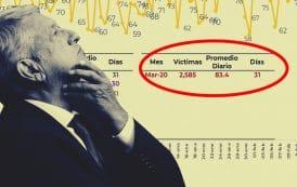 Nuestra otra pandemia: marzo es ya el peor mes en homicidios desde que López gobierna
