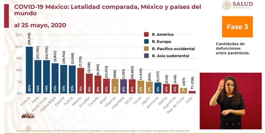 Tenemos la mayor tasa de letalidad por #COVID19 en el continente