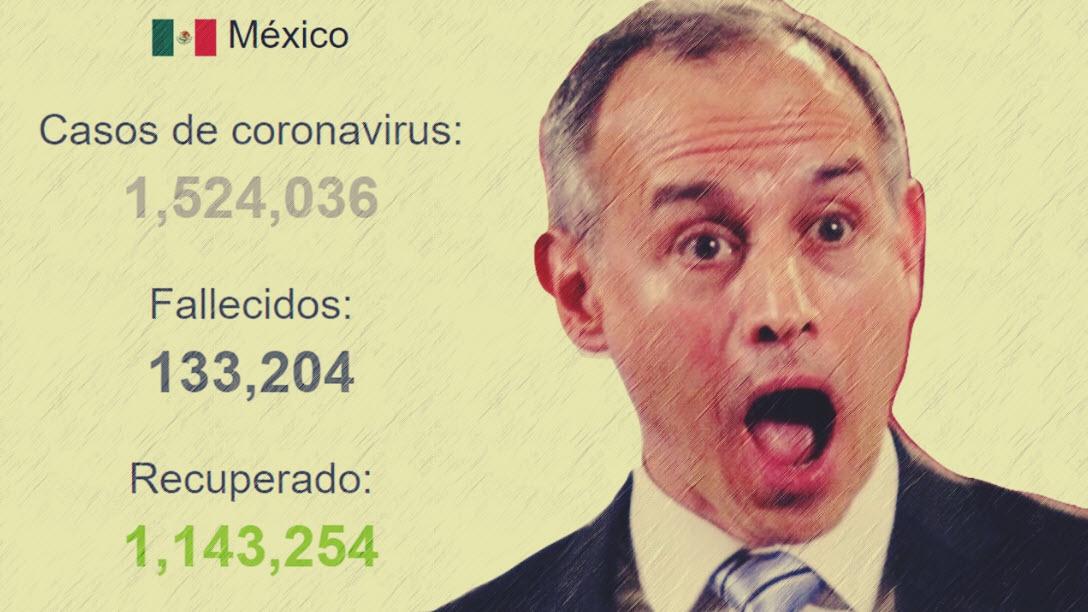 Por quinto día consecutivo, más de mil muertes por COVID19